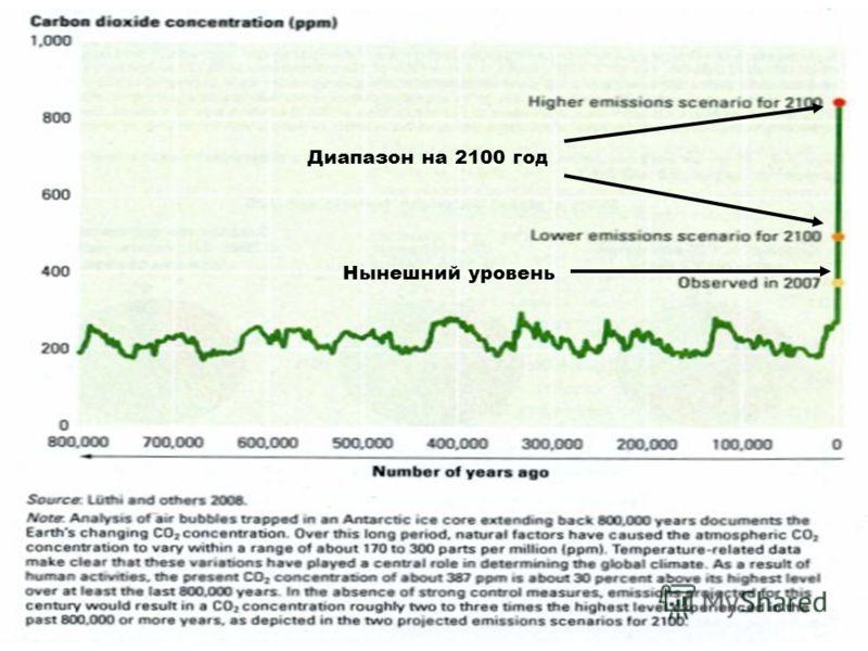 Диапазон на 2100 год Нынешний уровень