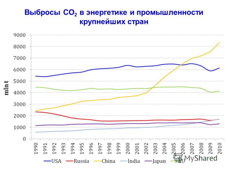 Выбросы СО 2 в энергетике и промышленности крупнейших стран