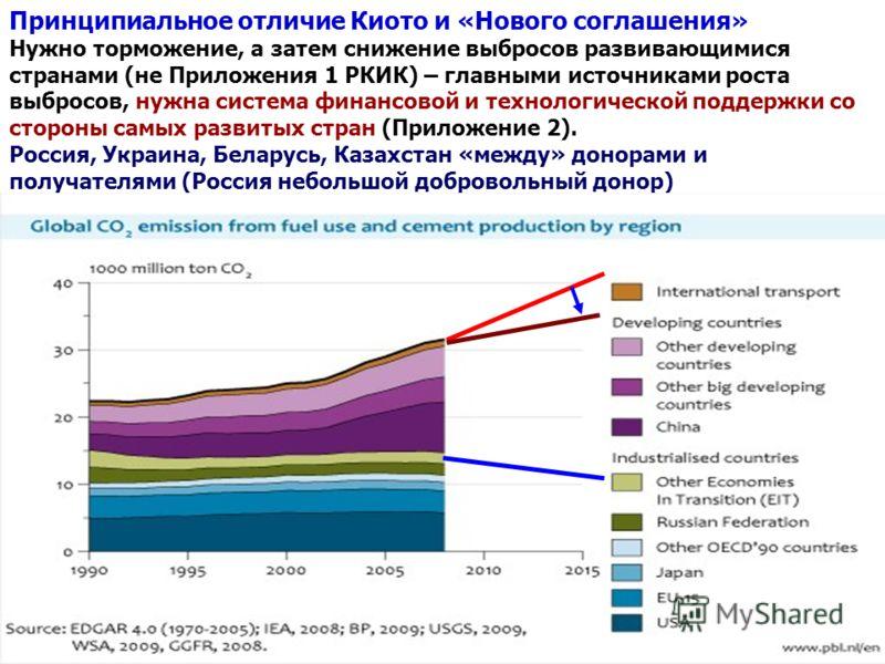 Принципиальное отличие Киото и «Нового соглашения» Нужно торможение, а затем снижение выбросов развивающимися странами (не Приложения 1 РКИК) – главными источниками роста выбросов, нужна система финансовой и технологической поддержки со стороны самых