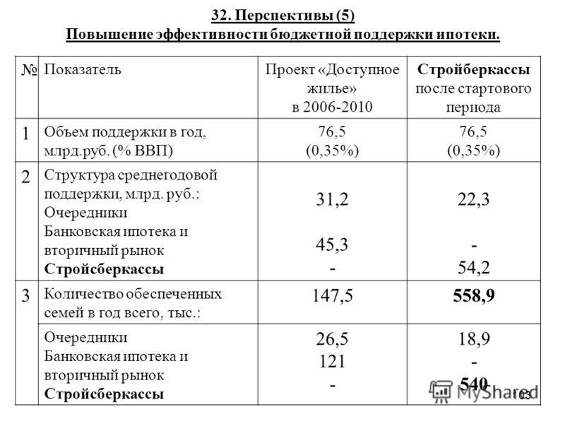 103 32. Перспективы (5) Повышение эффективности бюджетной поддержки ипотеки. ПоказательПроект «Доступное жилье» в 2006-2010 Стройберкассы после стартового периода 1 Объем поддержки в год, млрд.руб. (% ВВП) 76,5 (0,35%) 76,5 (0,35%) 2 Структура средне
