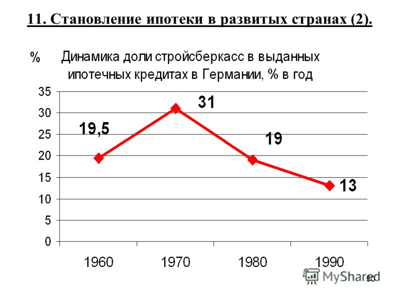 50 11. Становление ипотеки в развитых странах (2).