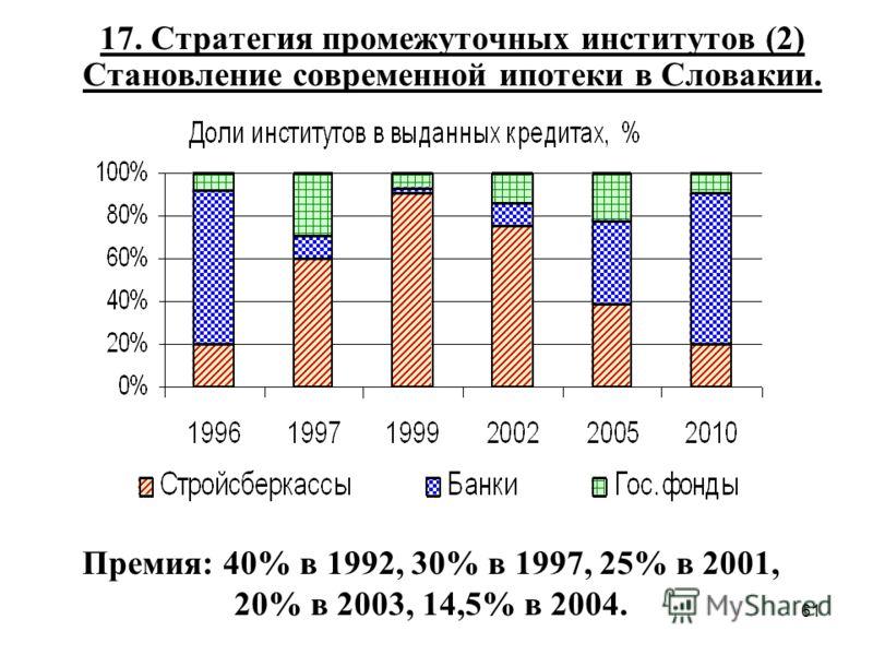 61 17. Стратегия промежуточных институтов (2) Становление современной ипотеки в Словакии. Премия: 40% в 1992, 30% в 1997, 25% в 2001, 20% в 2003, 14,5% в 2004.