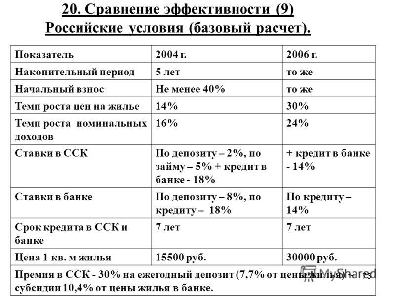 73 20. Сравнение эффективности (9) Российские условия (базовый расчет). Показатель2004 г.2006 г. Накопительный период5 летто же Начальный взносНе менее 40%то же Темп роста цен на жилье14%30% Темп роста номинальных доходов 16%24% Ставки в ССКПо депози