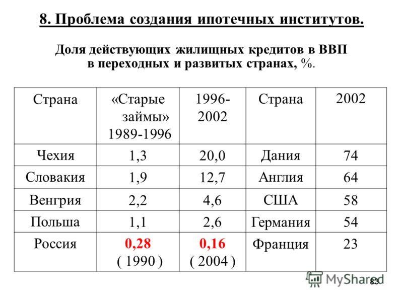 83 8. Проблема создания ипотечных институтов. Доля действующих жилищных кредитов в ВВП в переходных и развитых странах, %. Страна«Старые займы» 1989-1996 1996- 2002 Страна 2002 Чехия1,320,0Дания74 Словакия1,912,7Англия64 Венгрия2,24,6США58 Польша1,12