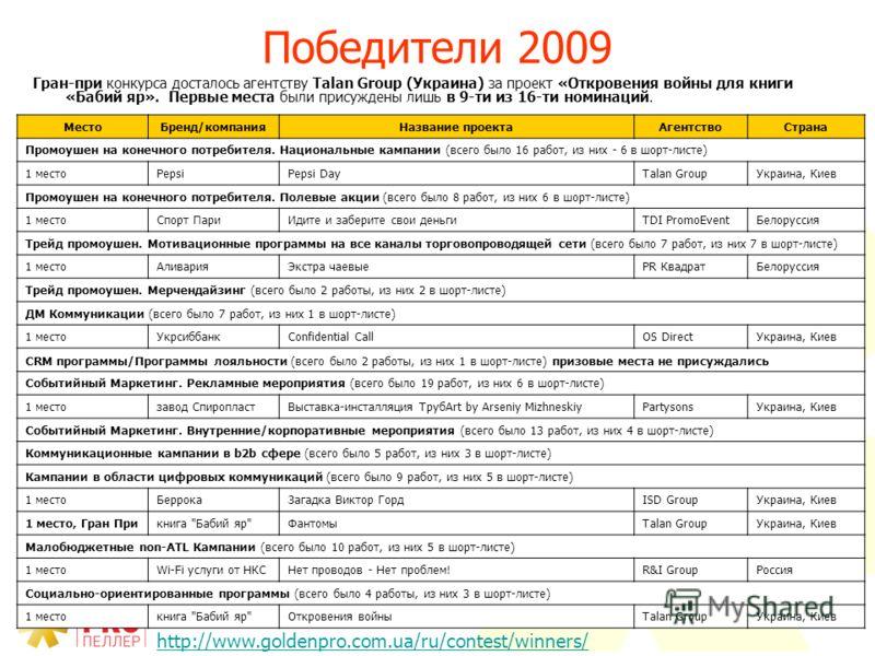40 Победители 2009 http://www.goldenpro.com.ua/ru/contest/winners/ МестоБренд/компанияНазвание проектаАгентствоСтрана Промоушен на конечного потребителя. Национальные кампании (всего было 16 работ, из них - 6 в шорт-листе) 1 местоPepsi Pepsi Day Tala