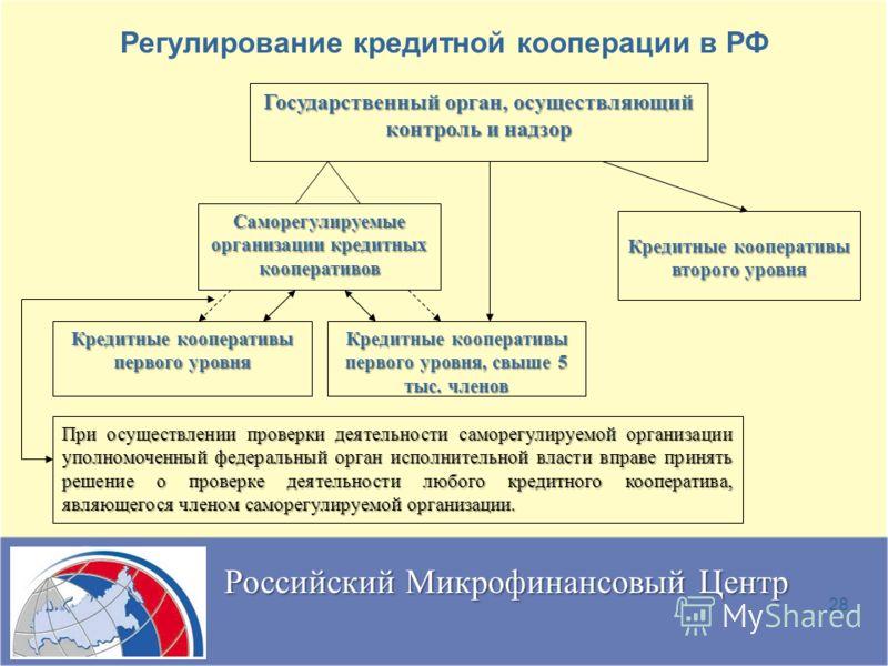 28 Регулирование кредитной кооперации в РФ Государственный орган, осуществляющий контроль и надзор Саморегулируемые организации кредитных кооперативов Кредитные кооперативы первого уровня, свыше 5 тыс. членов Кредитные кооперативы второго уровня Кред