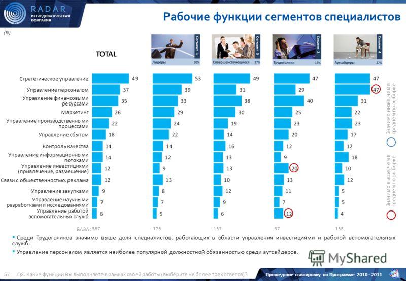ИССЛЕДОВАТЕЛЬСКАЯ КОМПАНИЯ R A D A R Прошедшие стажировку по Программе 2010 - 2011 57 TOTAL (%) Рабочие функции сегментов специалистов Значимо ниже, чем в среднем по выборке Значимо выше, чем в среднем по выборке Стратегическое управление Управление