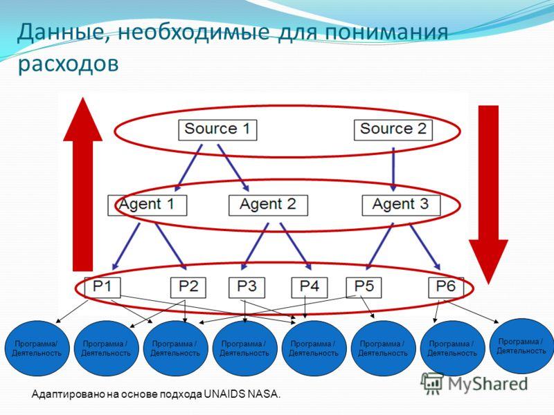 Данные, необходимые для понимания расходов Программа/ Деятельность Программа / Деятельность Программа / Деятельность Программа / Деятельность Программа / Деятельность Программа / Деятельность Программа / Деятельность Программа / Деятельность Адаптиро