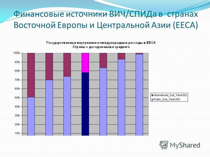 Финансовые источники ВИЧ/СПИДа в странах Восточной Европы и Центральной Азии (EECA)