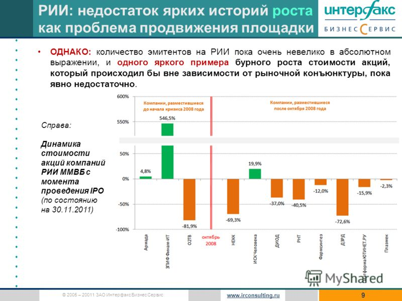 © 2005 – 20011 ЗАО Интерфакс Бизнес Сервис www.irconsulting.ru 9 ОДНАКО: количество эмитентов на РИИ пока очень невелико в абсолютном выражении, и одного яркого примера бурного роста стоимости акций, который происходил бы вне зависимости от рыночной