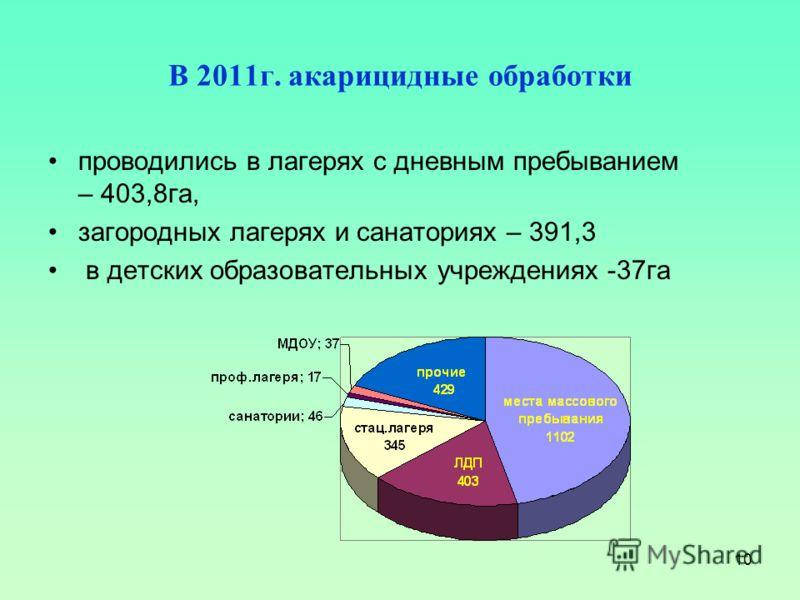 10 В 2011г. акарицидные обработки проводились в лагерях с дневным пребыванием – 403,8га, загородных лагерях и санаториях – 391,3 в детских образовательных учреждениях -37га