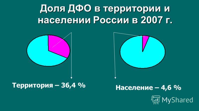 Доля ДФО в территории и населении России в 2007 г. Территория – 36,4 % Население – 4,6 %