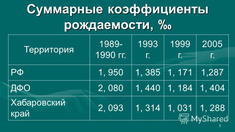 5 Суммарные коэффициенты рождаемости, Суммарные коэффициенты рождаемости, Территория 1989- 1990 гг. 1993 г. 1999 г. 2005 г. РФ1, 9501, 3851, 1711,287 ДФО2, 0801, 4401, 1841, 404 Хабаровский край 2, 0931, 3141, 0311, 288