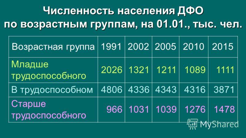 Численность населения ДФО по возрастным группам, на 01.01., тыс. чел. Возрастная группа19912002200520102015 Младше трудоспособного 20261321121110891111 В трудоспособном48064336434343163871 Старше трудоспособного 9661031103912761478