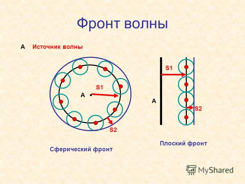 Фронт волны А S1 S2 S1 S2 А АИсточник волны Сферический фронт Плоский фронт