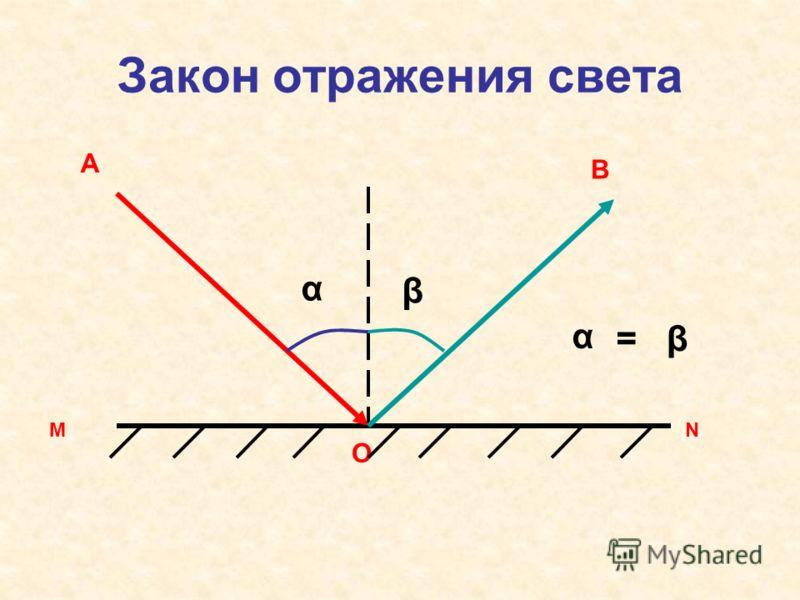 Закон отражения света МN А О В α β β α =