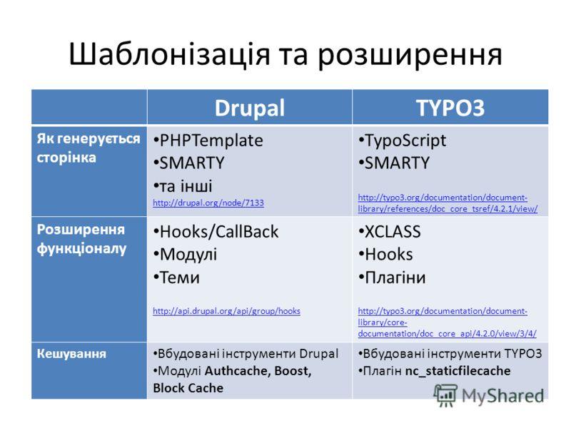Шаблонізація та розширення DrupalTYPO3 Як генерується сторінка PHPTemplate SMARTY та інші http://drupal.org/node/7133 TypoScript SMARTY http://typo3.org/documentation/document- library/references/doc_core_tsref/4.2.1/view/ Розширення функціоналу Hook