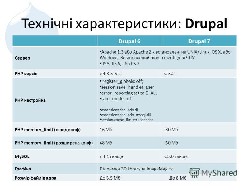 Технічні характеристики: Drupal Drupal 6Drupal 7 Сервер Apache 1.3 або Apache 2.x встановлені на UNIX/Linux, OS X, або Windows. Встановлений mod_rewrite для ЧПУ IIS 5, IIS 6, або IIS 7 PHP версіяv.4.3.5-5.2v. 5.2 PHP настройка register_globals: off;