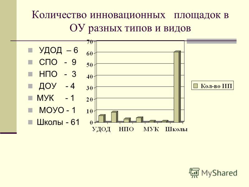 Количество инновационных площадок в ОУ разных типов и видов УДОД – 6 СПО - 9 НПО - 3 ДОУ - 4 МУК - 1 МОУО - 1 Школы - 61