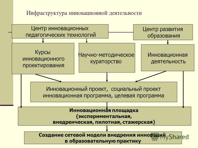 Инфраструктура инновационной деятельности Курсы инновационного проектирования Научно-методическое кураторство Инновационный проект, социальный проект инновационная программа, целевая программа Инновационная деятельность Создание сетевой модели внедре