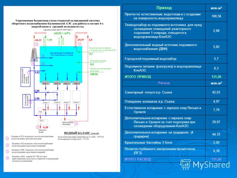 Приход млн.м 3 Приток по естественным водотокам и с осадками на поверхность водохранилища 108,56 Техводозабор из подземного источника для нужд охлаждение помещений реакторного отделения 1 очереди, отводится в водохранилище КлнАЭС 2,88 Дополнительный