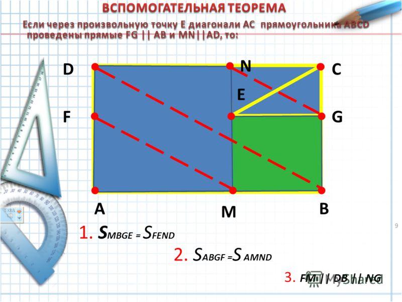 AB CD E FG M N 1. S MBGE = S FEND 2. S ABGF = S AMND 3. FM || DB || NG Если через произвольную точку Е диагонали АС прямоугольника ABCD проведены прямые FG || AВ и MN||AD, то: Если через произвольную точку Е диагонали АС прямоугольника ABCD проведены
