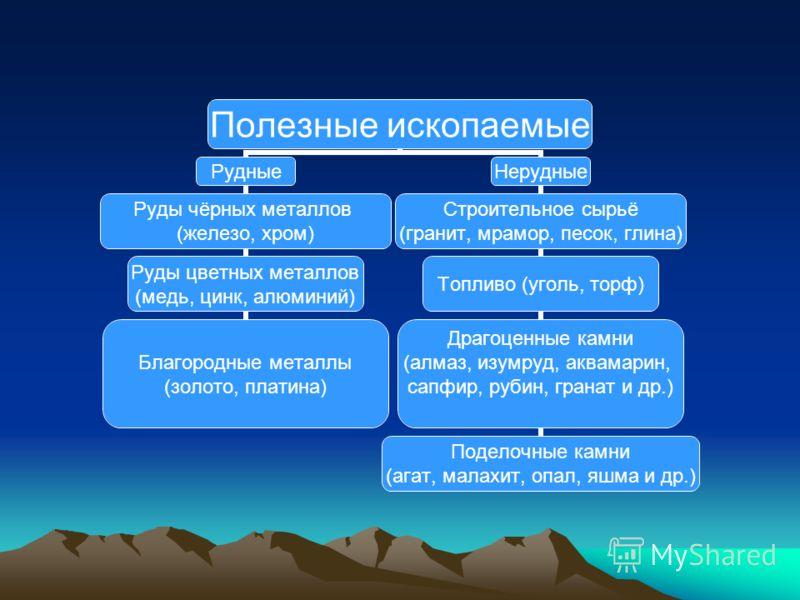 Полезные ископаемые Рудные Руды чёрных металлов (железо, хром) Руды цветных металлов (медь, цинк, алюминий) Благородные металлы (золото, платина) Нерудные Строительное сырьё (гранит, мрамор, песок, глина) Топливо (уголь, торф) Драгоценные камни (алма