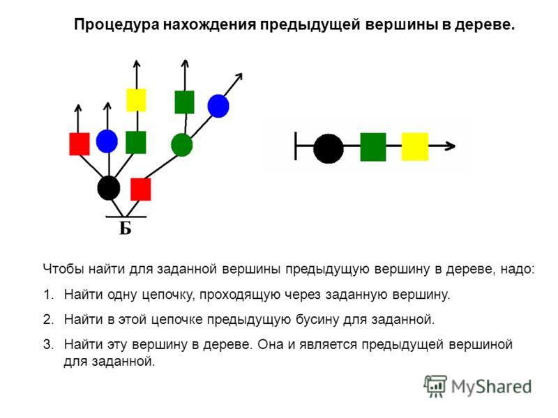 Чтобы найти для заданной вершины предыдущую вершину в дереве, надо: 1.Найти одну цепочку, проходящую через заданную вершину. 2.Найти в этой цепочке предыдущую бусину для заданной. 3.Найти эту вершину в дереве. Она и является предыдущей вершиной для з