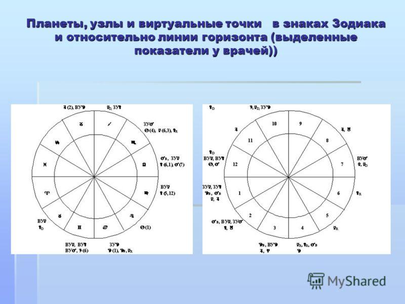 Планеты, узлы и виртуальные точки в знаках Зодиака и относительно линии горизонта (выделенные показатели у врачей))
