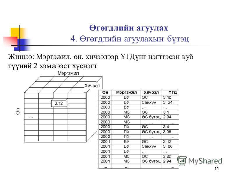 10 Өгөгдлийн агуулах 4. Өгөгдлийн агуулахын бүтэц Жишээ: Мэргэжил, оноор ҮГДүнг нэгтгэсэн 2 хэмжээст матриц ба түүний 2 хэмжээст хүснэгт