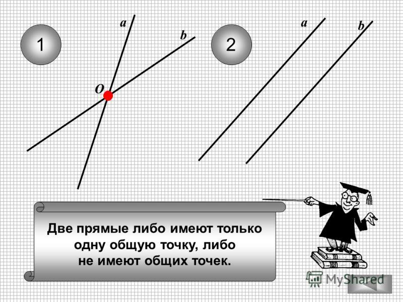 Две прямые либо имеют только одну общую точку, либо не имеют общих точек. 12 b O а b а