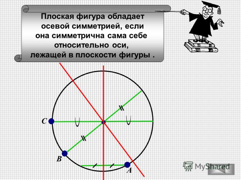 А С В Плоская фигура обладает осевой симметрией, если она симметрична сама себе относительно оси, лежащей в плоскости фигуры.
