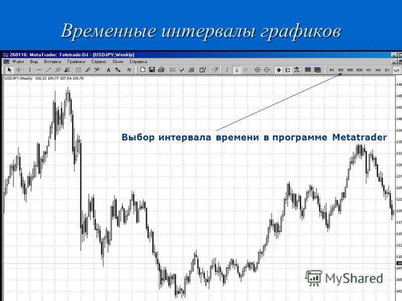 Временные интервалы графиков Выбор интервала времени в программе Metatrader