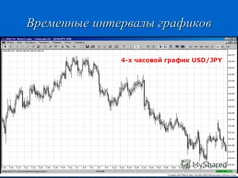 Временные интервалы графиков 4-х часовой график USD/JPY
