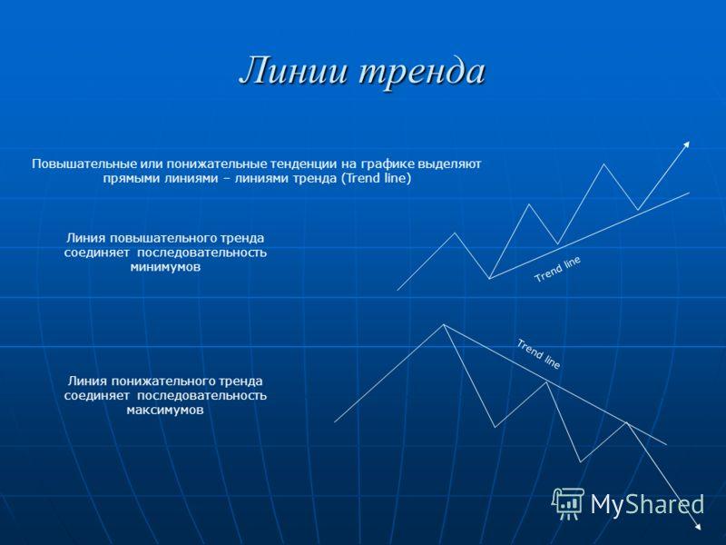 Линии тренда Повышательные или понижательные тенденции на графике выделяют прямыми линиями – линиями тренда (Trend line) Линия повышательного тренда соединяет последовательность минимумов Линия понижательного тренда соединяет последовательность макси
