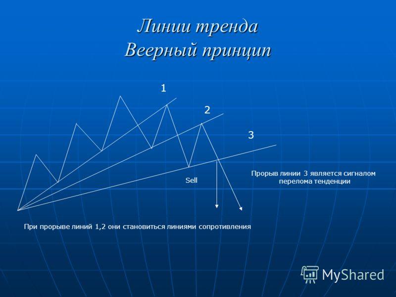 Линии тренда Веерный принцип 1 2 3 При прорыве линий 1,2 они становиться линиями сопротивления Прорыв линии 3 является сигналом перелома тенденции Sell