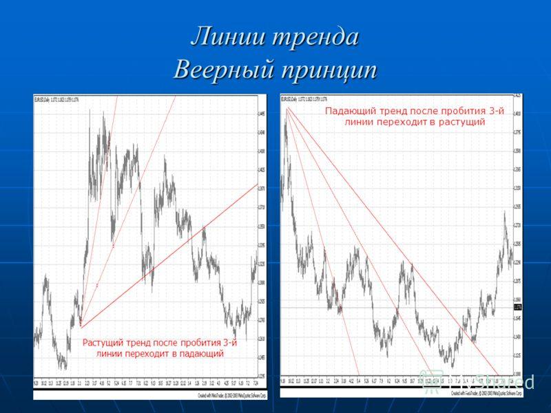 Линии тренда Веерный принцип Растущий тренд после пробития 3-й линии переходит в падающий Падающий тренд после пробития 3-й линии переходит в растущий