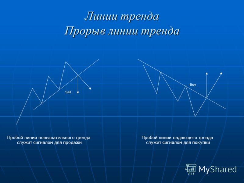 Линии тренда Прорыв линии тренда Пробой линии повышательного тренда служит сигналом для продажи Пробой линии падающего тренда служит сигналом для покупки Sell Buy