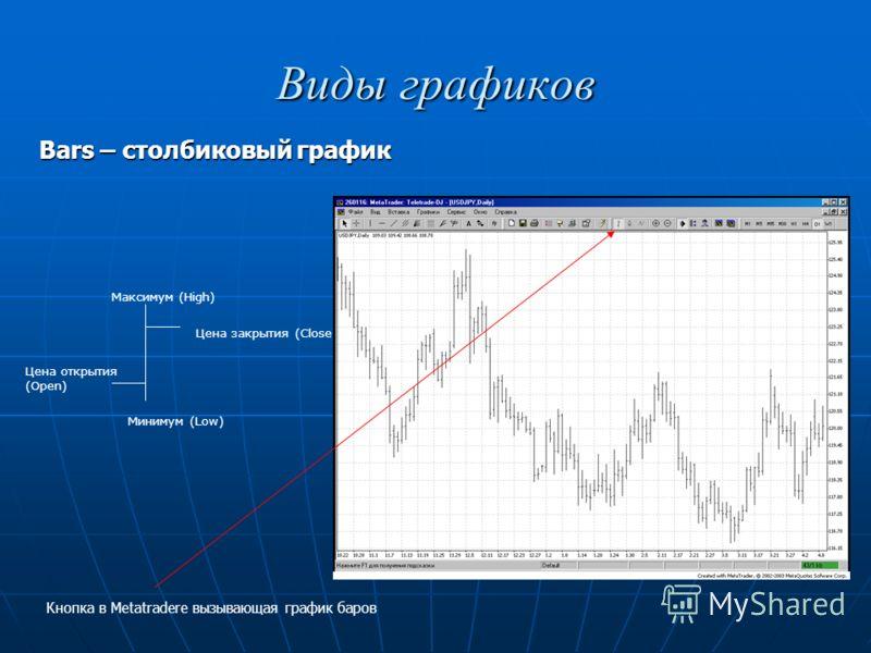 Виды графиков Цена открытия (Open) Максимум (High) Минимум (Low) Цена закрытия (Close) Кнопка в Metatradere вызывающая график баров Bars – столбиковый график