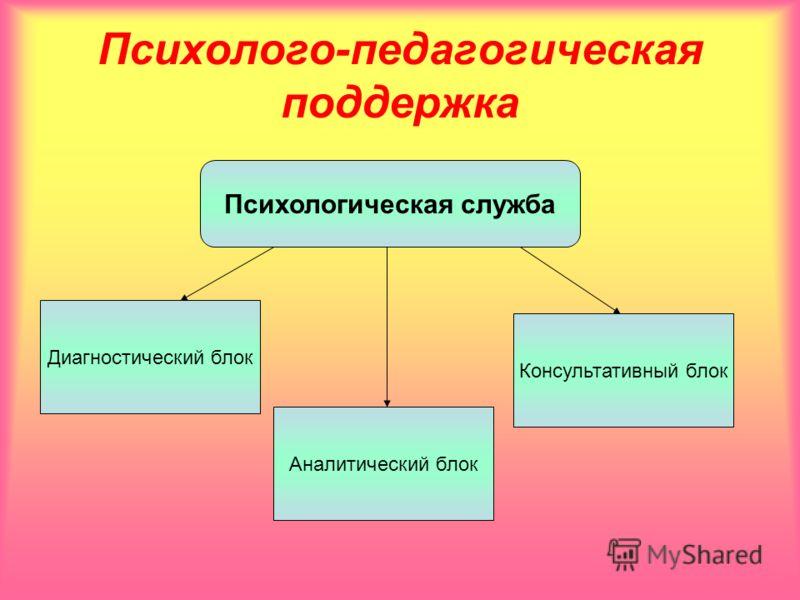 Психолого-педагогическая поддержка Психологическая служба Диагностический блок Аналитический блок Консультативный блок