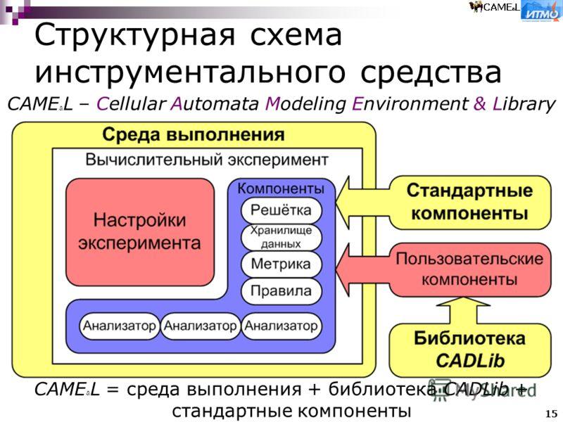15 Структурная схема инструментального средства CAME & L = среда выполнения + библиотека CADLib + стандартные компоненты CAME & L – Cellular Automata Modeling Environment & Library