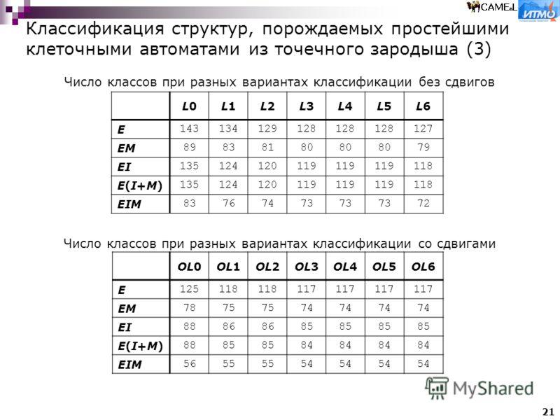 21 Классификация структур, порождаемых простейшими клеточными автоматами из точечного зародыша (3) L0L0L1L1L2L2L3L3L4L4L5L5L6L6 E 143134129128 127 EM 89838180 79 EI 135124120119 118 E(I+M)E(I+M) 135124120119 118 EIM 83767473 72 OL0OL1OL2OL3OL4OL5OL6