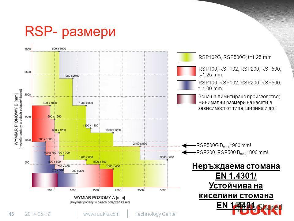 46 www.ruukki.com Technology Center 2014-05-19 RSP- размери RSP102G, RSP500G; t=1.25 mm RSP100, RSP102, RSP200, RSP500; t=1.25 mm RSP100, RSP102, RSP200, RSP500; t=1.00 mm Неръждаема стомана EN 1.4301/ Устойчива на киселини стомана EN 1.4401 RSP200,