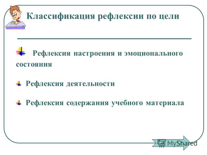 Классификация рефлексии по цели Рефлексия настроения и эмоционального состояния Рефлексия деятельности Рефлексия содержания учебного материала