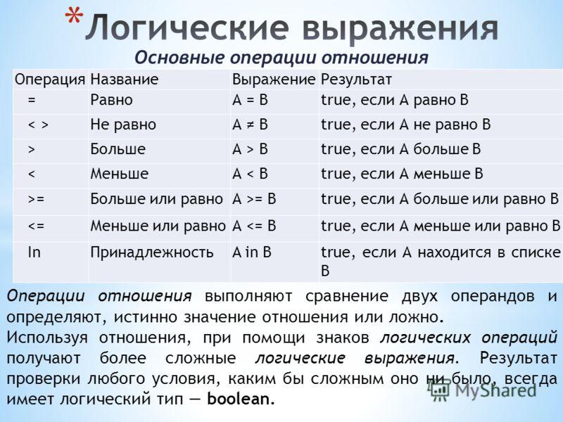 Основные операции отношения ОперацияНазваниеВыражениеРезультат =РавноА = Вtrue, если А равно B Не равноА Вtrue, если А не равно B > БольшеА > Вtrue, если А больше B < МеньшеА < Вtrue, если А меньше B >=Больше или равноА >= Вtrue, если А больше или ра