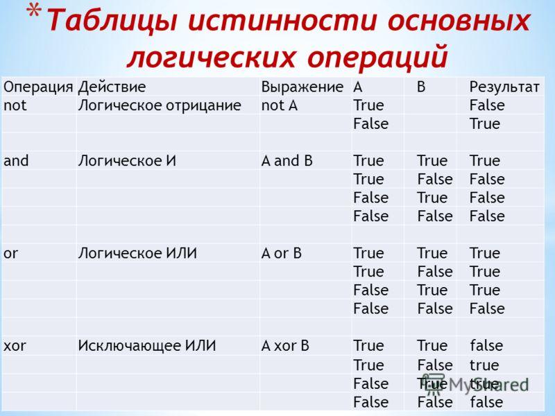 * Таблицы истинности основных логических операций ОперацияДействиеВыражениеABРезультат notЛогическое отрицаниеnot АTrue False True andЛогическое ИA and ВTrue False TrueFalse orЛогическое ИЛИA or ВTrue FalseTrue FalseTrue False xorИсключающее ИЛИA xor