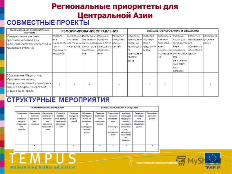СОВМЕСТНЫЕ ПРОЕКТЫ СТРУКТУРНЫЕ МЕРОПРИЯТИЯ http://eacea.ec.europa.eu/tempus Региональные приоритеты для Центральной Азии РЕФОРМИРОВАНИЕ ОБРАЗОВАТЕЛЬНЫХ ПРОГРАММ РЕФОРМИРОВАНИЕ УПРАВЛЕНИЯ ВЫСШЕЕ ОБРАЗОВАНИЕ И ОБЩЕСТВО Модернизация учебных программ и п