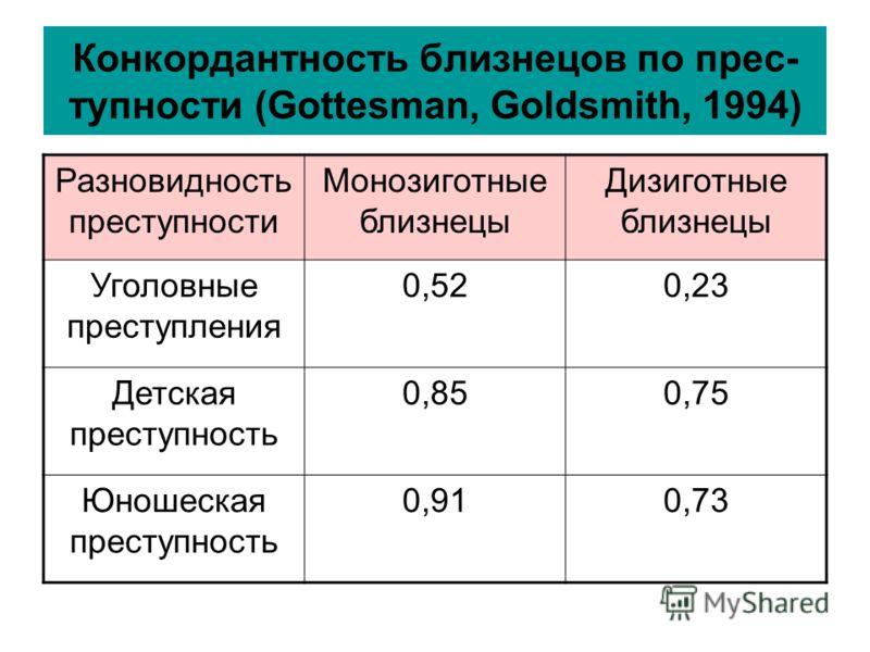 Конкордантность близнецов по прес- тупности (Gottesman, Goldsmith, 1994) Разновидность преступности Монозиготные близнецы Дизиготные близнецы Уголовные преступления 0,520,23 Детская преступность 0,850,75 Юношеская преступность 0,910,73