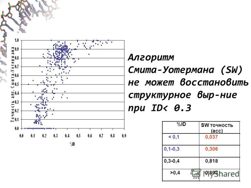 %ID SW точность (acc) < 0,10,037 0,1-0,30,306 0,3-0,40,818 >0,40,893 Алгоритм Смита-Уотермана (SW) не может восстановить структурное выр-ние при ID< 0.3