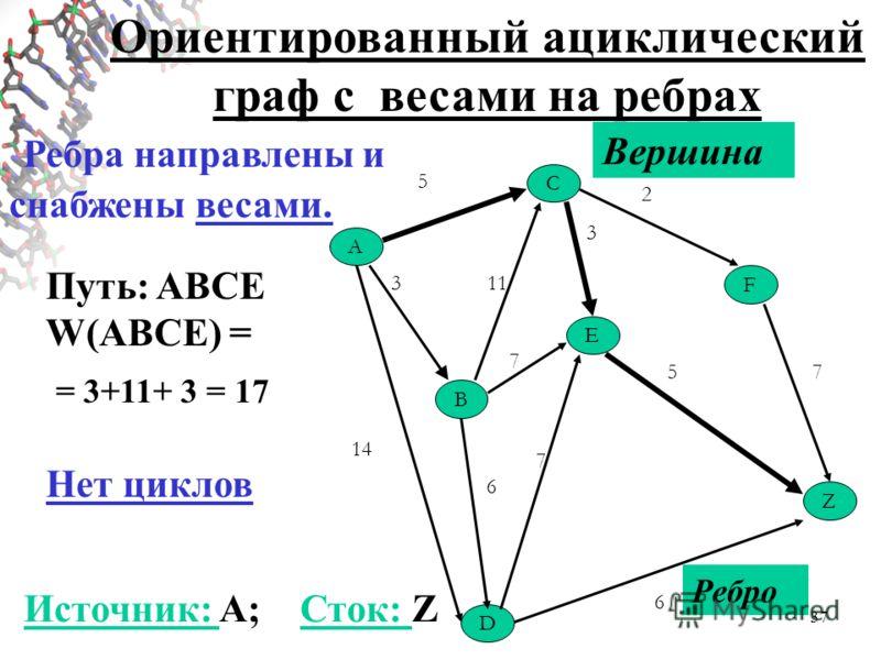 37 A C Z B E F D 5 2 3 7 113 14 6 5 7 6 7 Ориентированный ациклический граф с весами на ребрах Вершина Ребро Ребра направлены и снабжены весами. Путь: ABCE W(ABCE) = = 3+11+ 3 = 17 Источник: A; Сток: Z Нет циклов